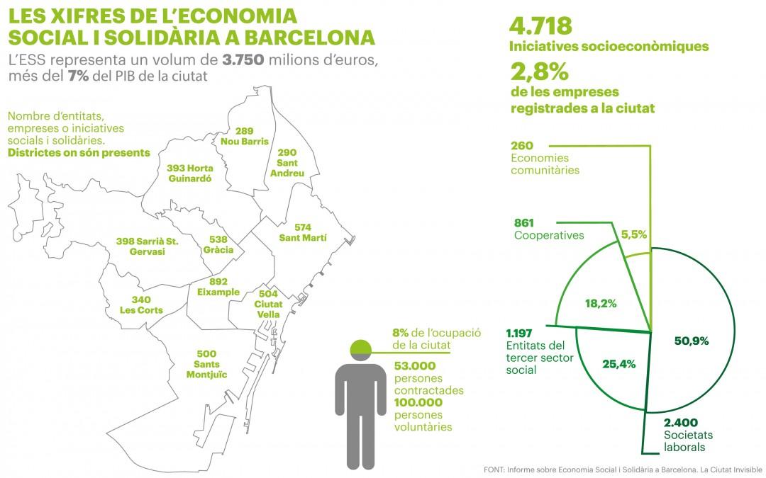 Informe d'economia social i solidària de Barcelona